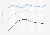Indexwerte von Demokratie und Marktwirtschaft nach dem BTI für Malawi bis 2018