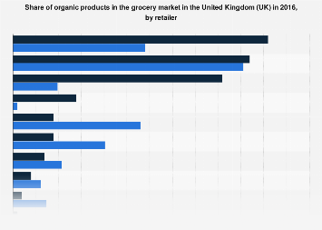 United Kingdom: organic products grocery market share in 2016, by retailer