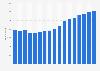 Anzahl der Mitarbeiter von Fuchs Petrolub weltweit bis 2018