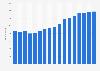 Anzahl der Mitarbeiter von Fuchs Petrolub in Deutschland bis 2018