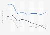 Indexwerte von Demokratie und Marktwirtschaft nach dem BTI für Südafrika bis 2018