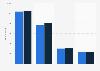 Anzahl der Mitarbeiter von Fuchs Petrolub weltweit  nach Geschäftsbereichen bis 2018