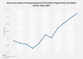 UK: Transport equipment gross value added United Kingdom 2006-2014