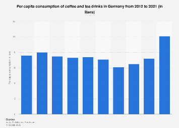 Per capita consumption of coffee and tea drinks in Germany 2012-2016