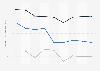 Indexwerte von Demokratie und Marktwirtschaft nach dem BTI für Russland bis 2018