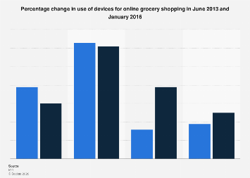 United Kingdom: devices used for online grocery shopping in 2013 and 2016