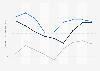 Indexwerte von Demokratie und Marktwirtschaft nach dem BTI für die Ukraine bis 2018