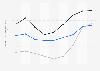 Indexwerte von Demokratie und Marktwirtschaft nach dem BTI für Usbekistan bis 2018