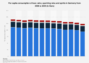 Per capita consumption of beer, wine and spirits in Germany 2008-2017