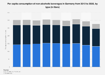 Per capita consumption of non-alcoholic beverages in Germany 2012-2017, by type