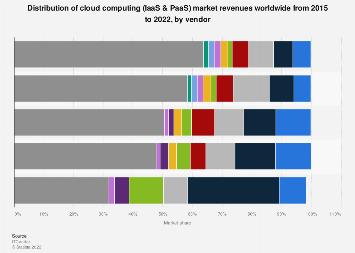 Global cloud computing revenue share 2015-2016, by vendor