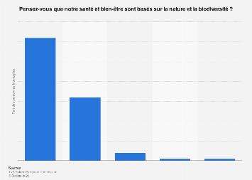 Impacts de la dégradation de la nature sur la vie personnelle selon les Français 2015