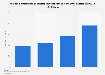 Average ticket price of low cost carriers in the U.S. 2017