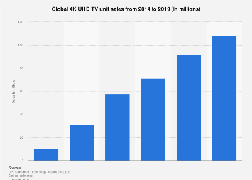 4K UHD TV unit sales worldwide 2014-2018