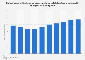 Industria de la construcción: índice de sueldos y salarios España 2010-2018