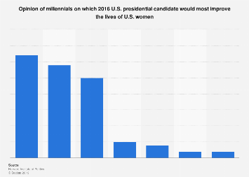 Opinion of millennials on U.S. presidential candidates improving women's lives 2016