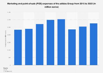 adidas Group marketing spend 2015-2017