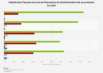 Importance de la biodiversité et de sa protection selon les Français 2018