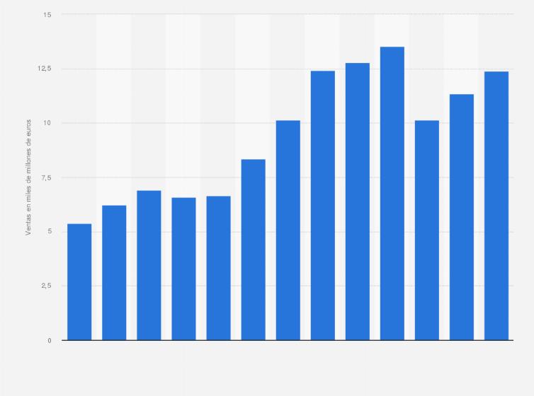 e74a3140fe37 Grupo adidas: ventas netas de calzado en el mundo 2010-2018   Statista