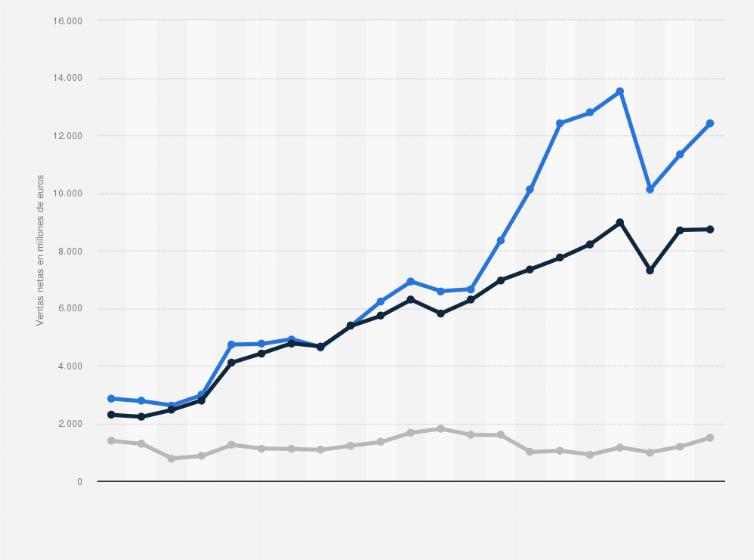 best website 055cb 43333 Las ventas netas del Grupo adidas en todo el mundo entre 2002 y 2017, por  categoría de producto (en millones de euros)