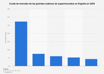 Porcentaje de ventas de los grandes supermercados en España 2017
