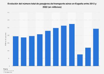 Tráfico total de pasajeros de avión España 2012-2018
