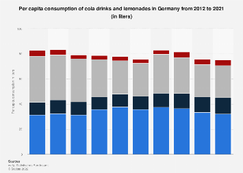 Per capita consumption of cola drinks and lemonades in Germany 2012-2017