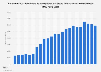 Número de empleados del Grupo Adidas en todo el mundo 2000-2015