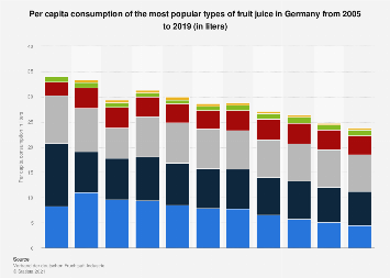 Per capita consumption of the most popular types of fruit juice in Germany 2005-2016