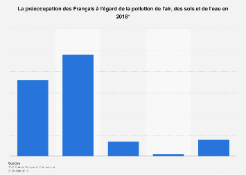 Avis des Français concernant la pollution de l'air, des sols et de l'eau 2018
