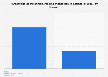 Magazine reach among Millennials in Canada 2015, by format