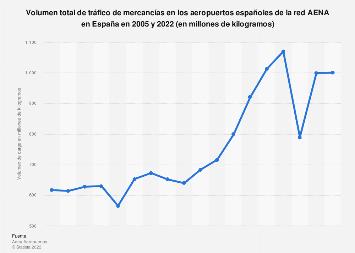 Volumen de carga aérea total transportada en España 2005-2017