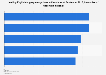 Leading English-language magazines in Canada 2017, by readership