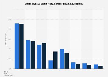Umfrage zur Nutzung von Social Media Apps unter Jugendlichen in Deutschland bis 2016