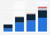 Worldwide business app revenues 2013-2016, by source