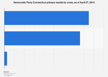 Democratic Party Connecticut primary results 2016