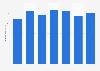 Bilanzsumme der Pax Anlage Gruppe bis 2016