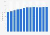 Número de establecimientos Mercadona en España 2010-2018