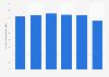 Bruttorendite von Bestandesliegenschaften der Pax Anlage Gruppe bis 2015