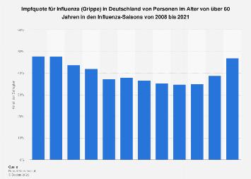 Impfquote für Influenza (Grippe) in Deutschland bis 2017