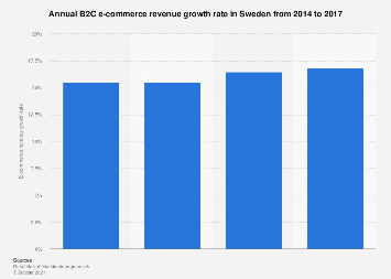 B2C e-commerce revenue growth in Sweden 2014-2017