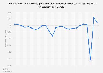 Jährliche Wachstumsrate des globalen Kosmetikmarktes bis 2018