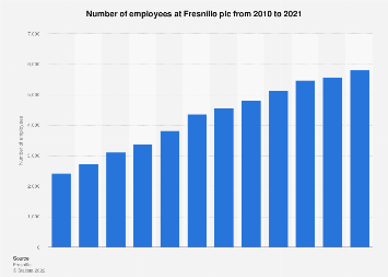 Fresnillo's number of employees 2010-2017