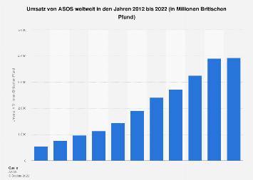 Umsatz von ASOS weltweit bis 2017