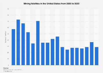 U.S. mining fatalities 2004-2017