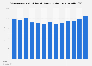 Sales revenue of book publishers in Sweden from 2006-2016