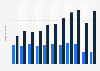 Jenoptik - Inlands- und Auslandsumsatz bis 2018