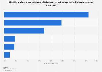 Monthly audience market share of television watching in the Netherlands 2016-2017