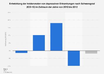 Entwicklung der Inzidenzraten von depressiven Erkrankungen nach Schweregrad 2012