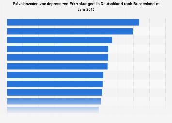 Prävalenzraten von depressiven Erkrankungen nach Bundesland 2012